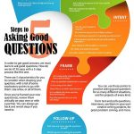 questions infographics