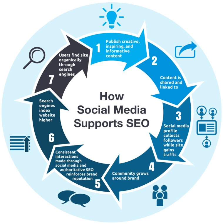 social media for link building