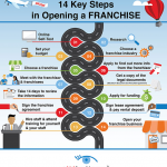 how to buy franchise infographics