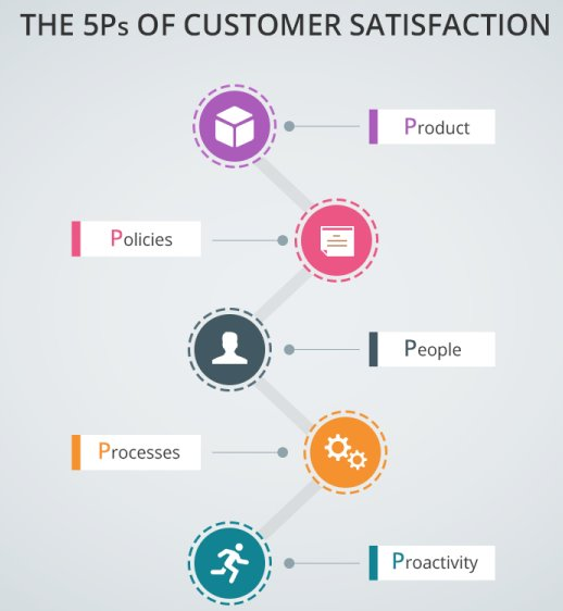 the five Ps of customer satisfaction