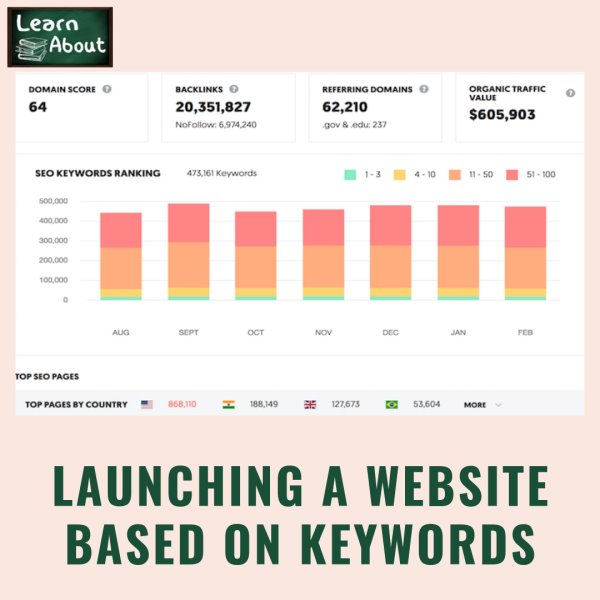 Launching a Website Based On Keywords