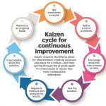 work on continuous improvement