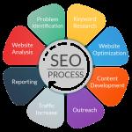 seo process transparent image