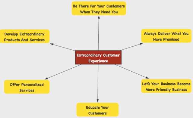 Social Media Tips Business
