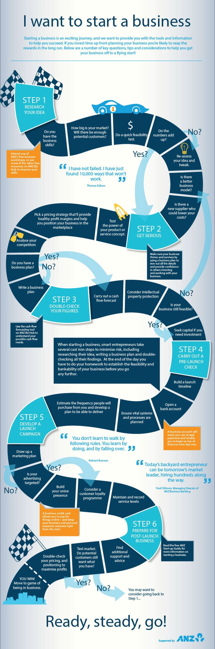 infographics about starting a business