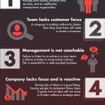 why companies fail infographics