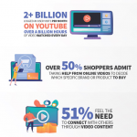 infographics about the usage of video marketing